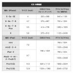 【2020最新】スマホ・タブレットの解像度一覧表(画面サイズの割合)iPhone・iPad..